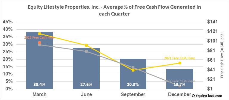 Equity Lifestyle Properties, Inc. (NYSE:ELS) Free Cash Flow Seasonality