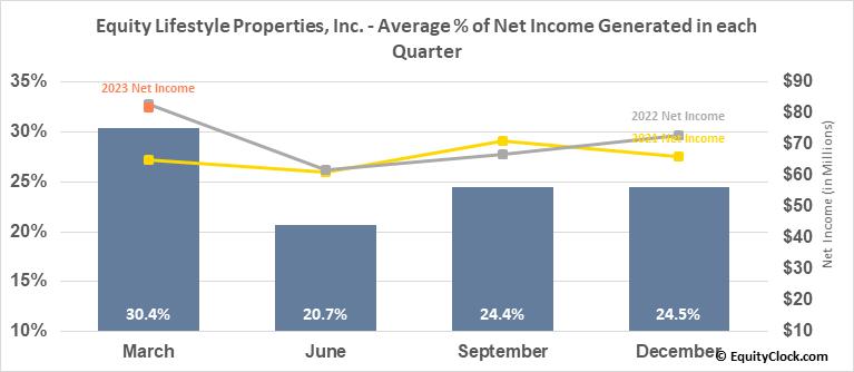 Equity Lifestyle Properties, Inc. (NYSE:ELS) Net Income Seasonality