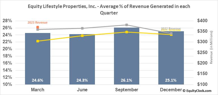Equity Lifestyle Properties, Inc. (NYSE:ELS) Revenue Seasonality