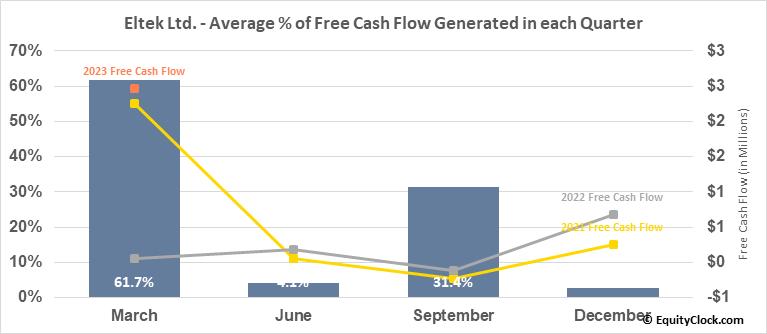 Eltek Ltd. (NASD:ELTK) Free Cash Flow Seasonality