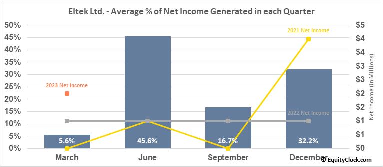Eltek Ltd. (NASD:ELTK) Net Income Seasonality
