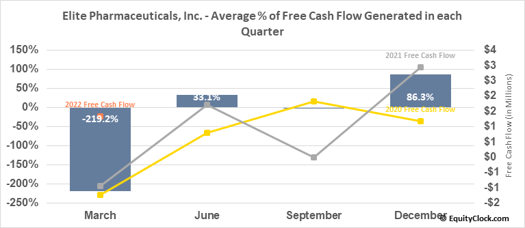 Elite Pharmaceuticals, Inc. (OTCMKT:ELTP) Free Cash Flow Seasonality