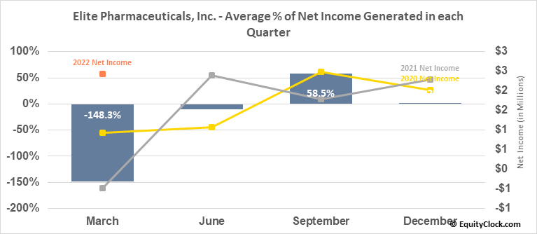 Elite Pharmaceuticals, Inc. (OTCMKT:ELTP) Net Income Seasonality