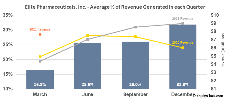 Elite Pharmaceuticals, Inc. (OTCMKT:ELTP) Revenue Seasonality