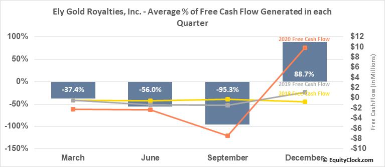 Ely Gold Royalties, Inc. (TSXV:ELY.V) Free Cash Flow Seasonality