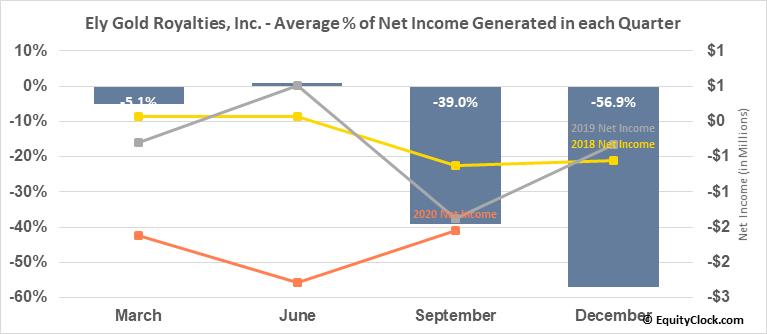 Ely Gold Royalties, Inc. (TSXV:ELY.V) Net Income Seasonality