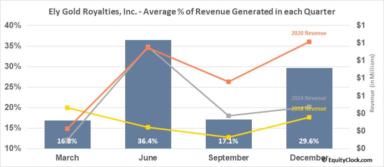 Ely Gold Royalties, Inc. (TSXV:ELY.V) Revenue Seasonality