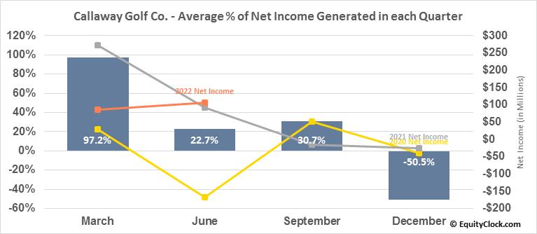 Callaway Golf Co. (NYSE:ELY) Net Income Seasonality