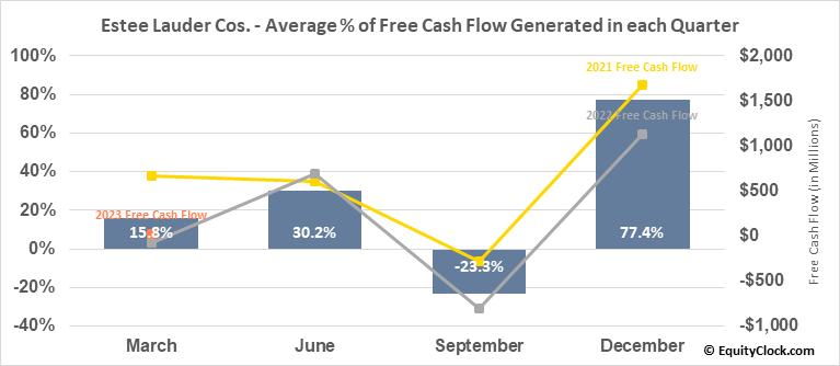 Estee Lauder Cos. (NYSE:EL) Free Cash Flow Seasonality