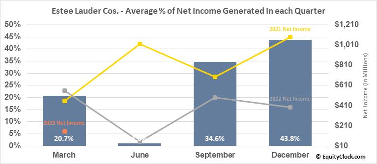 Estee Lauder Cos. (NYSE:EL) Net Income Seasonality