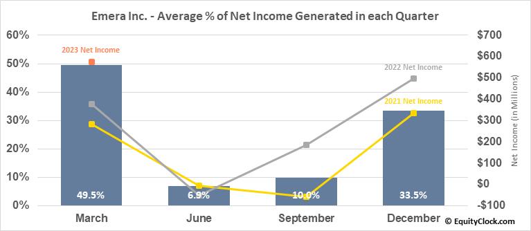Emera Inc. (TSE:EMA.TO) Net Income Seasonality