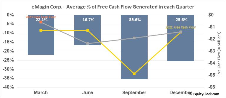 eMagin Corp. (AMEX:EMAN) Free Cash Flow Seasonality