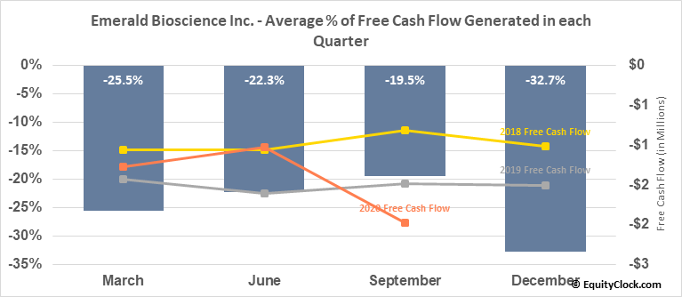 Emerald Bioscience Inc. (OTCMKT:EMBI) Free Cash Flow Seasonality