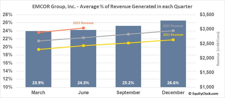 EMCOR Group, Inc. (NYSE:EME) Revenue Seasonality