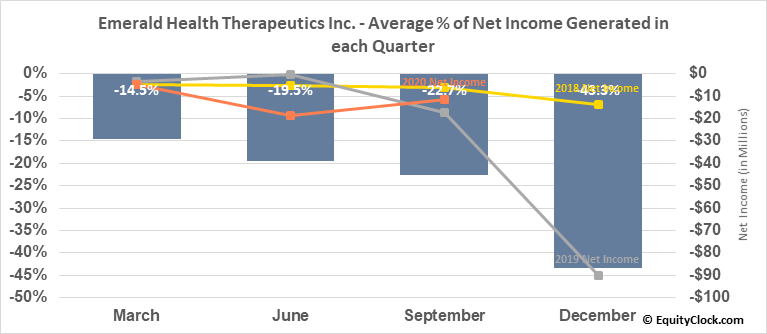 Emerald Health Therapeutics Inc. (TSXV:EMH.V) Net Income Seasonality