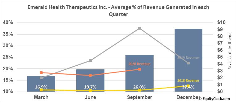 Emerald Health Therapeutics Inc. (TSXV:EMH.V) Revenue Seasonality
