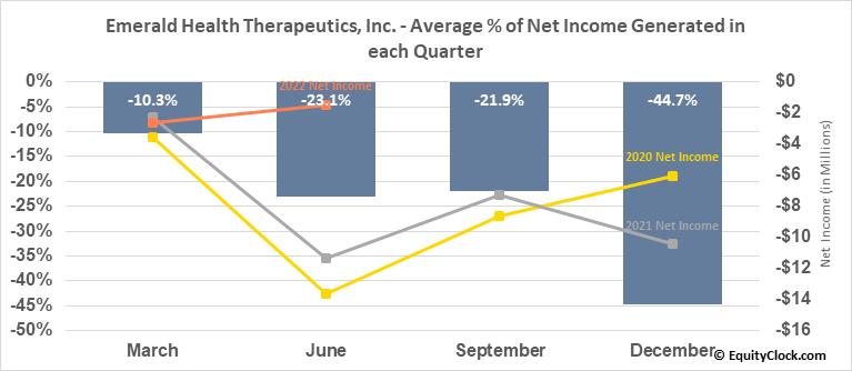 Emerald Health Therapeutics, Inc. (OTCMKT:EMHTF) Net Income Seasonality