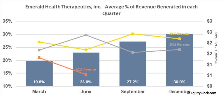 Emerald Health Therapeutics, Inc. (OTCMKT:EMHTF) Revenue Seasonality