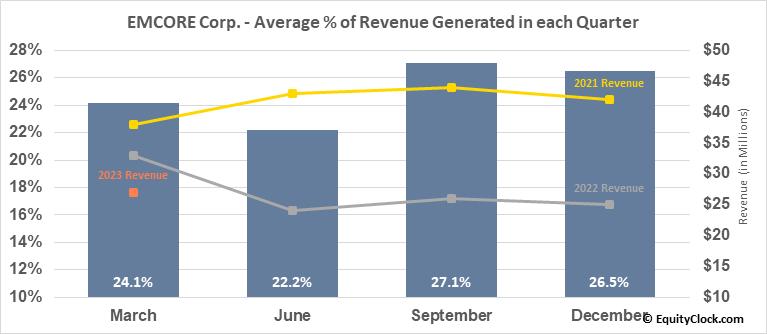 EMCORE Corp. (NASD:EMKR) Revenue Seasonality