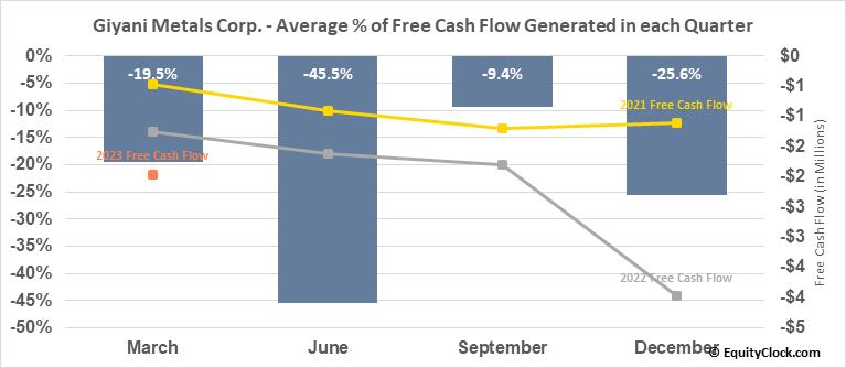 Giyani Metals Corp. (TSXV:EMM.V) Free Cash Flow Seasonality