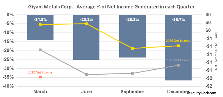 Giyani Metals Corp. (TSXV:EMM.V) Net Income Seasonality