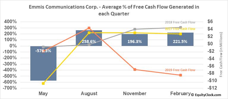 Emmis Communications Corp. (NASD:EMMS) Free Cash Flow Seasonality