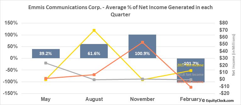 Emmis Communications Corp. (NASD:EMMS) Net Income Seasonality