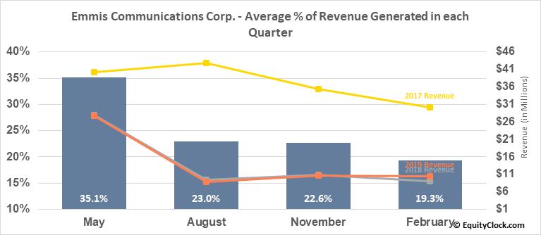 Emmis Communications Corp. (NASD:EMMS) Revenue Seasonality