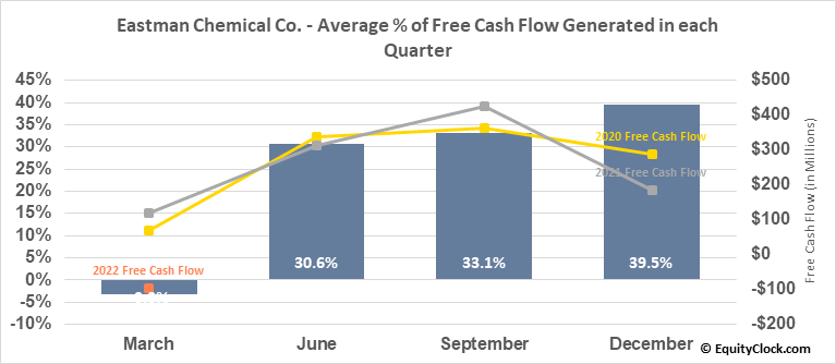 Eastman Chemical Co. (NYSE:EMN) Free Cash Flow Seasonality