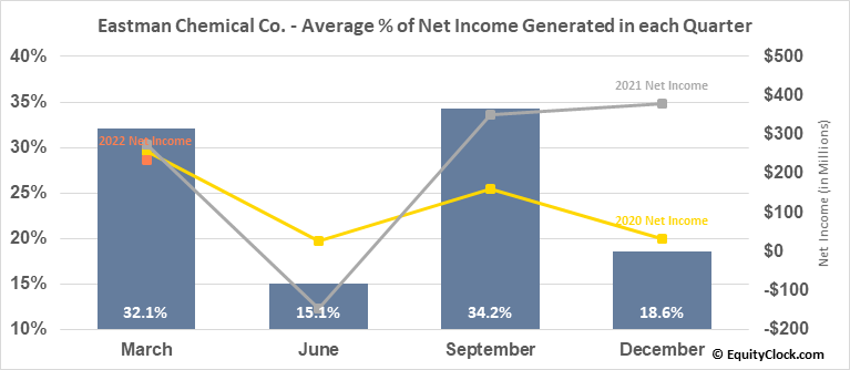 Eastman Chemical Co. (NYSE:EMN) Net Income Seasonality