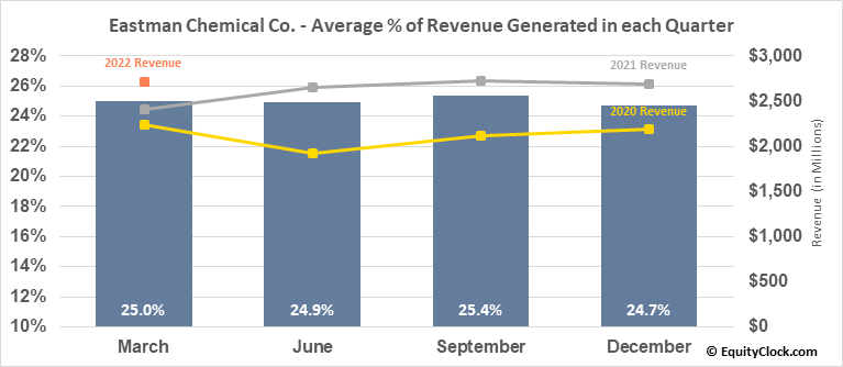 Eastman Chemical Co. (NYSE:EMN) Revenue Seasonality