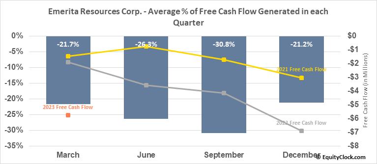 Emerita Resources Corp. (TSXV:EMO.V) Free Cash Flow Seasonality
