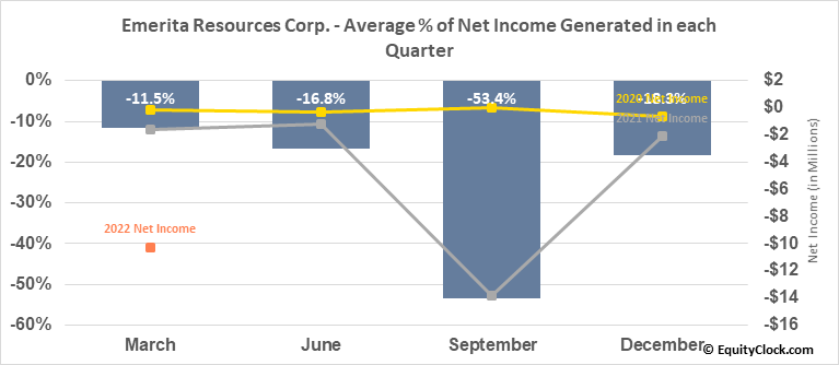 Emerita Resources Corp. (TSXV:EMO.V) Net Income Seasonality