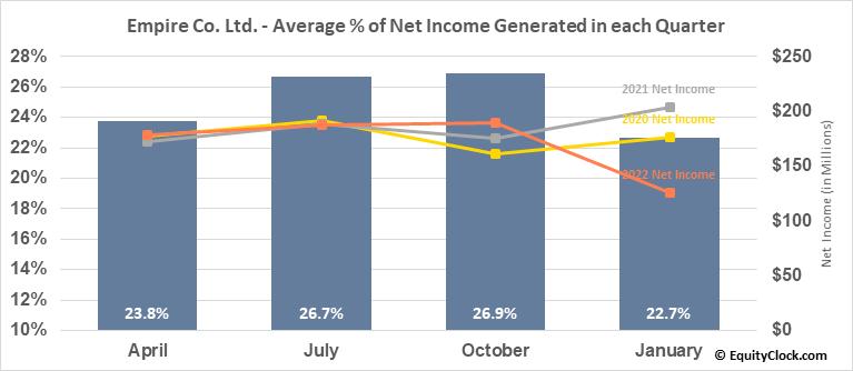Empire Co. Ltd. (TSE:EMP/A.TO) Net Income Seasonality