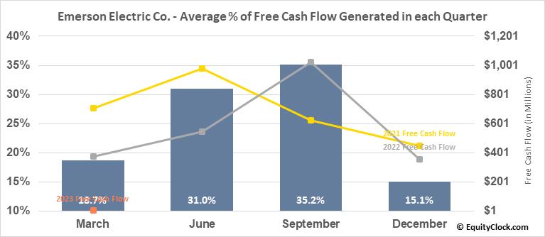 Emerson Electric Co. (NYSE:EMR) Free Cash Flow Seasonality