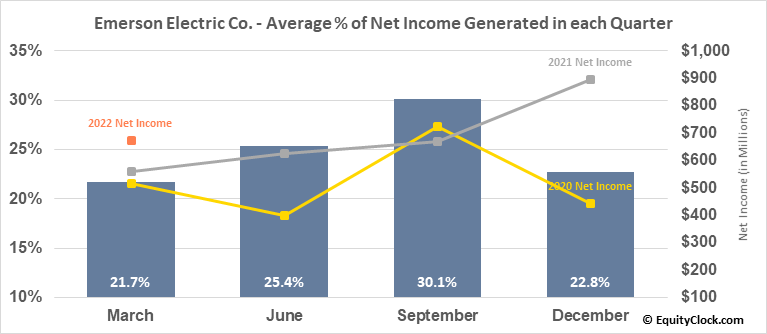 Emerson Electric Co. (NYSE:EMR) Net Income Seasonality