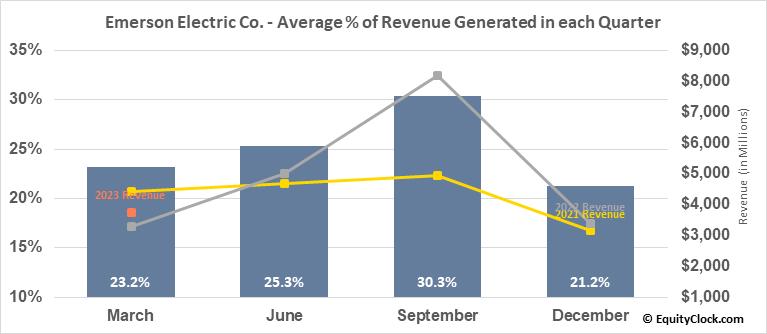 Emerson Electric Co. (NYSE:EMR) Revenue Seasonality