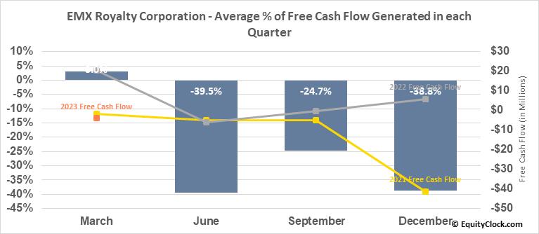 EMX Royalty Corporation (TSXV:EMX.V) Free Cash Flow Seasonality