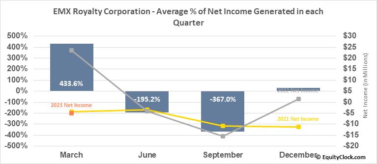 EMX Royalty Corporation (TSXV:EMX.V) Net Income Seasonality