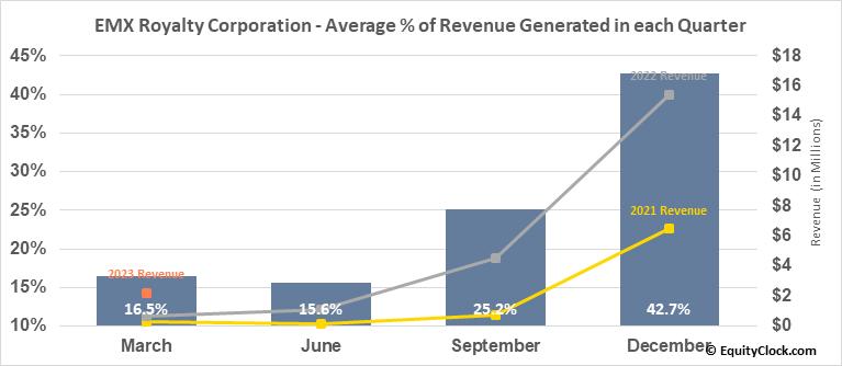 EMX Royalty Corporation (TSXV:EMX.V) Revenue Seasonality