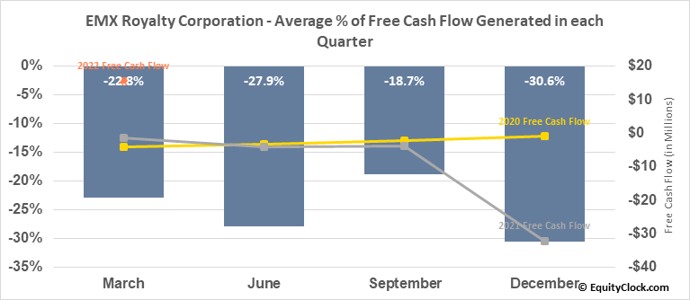 EMX Royalty Corporation (AMEX:EMX) Free Cash Flow Seasonality