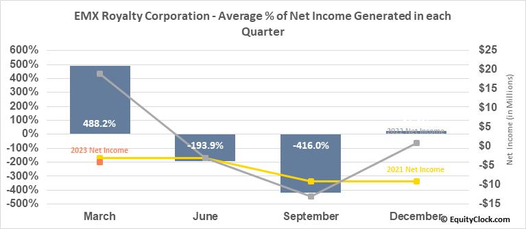 EMX Royalty Corporation (AMEX:EMX) Net Income Seasonality