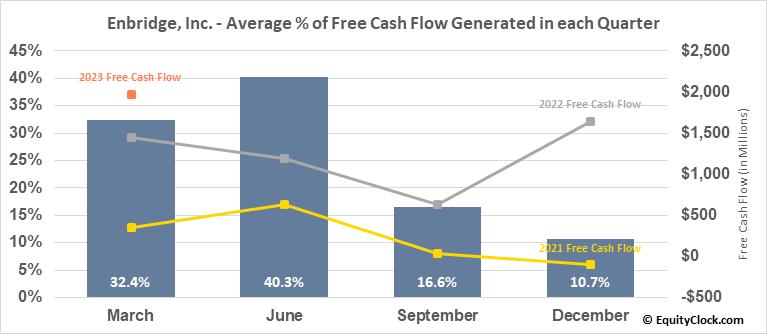 Enbridge, Inc. (NYSE:ENB) Free Cash Flow Seasonality