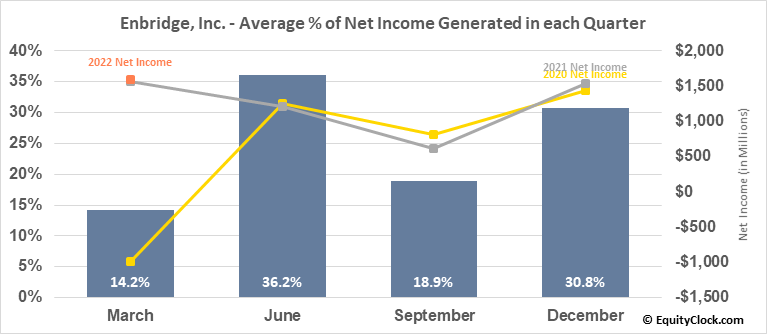 Enbridge, Inc. (NYSE:ENB) Net Income Seasonality