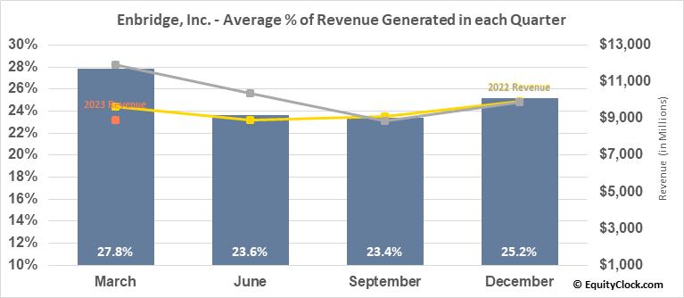 Enbridge, Inc. (NYSE:ENB) Revenue Seasonality