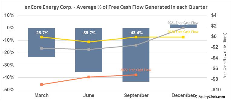 enCore Energy Corp. (OTCMKT:ENCUF) Free Cash Flow Seasonality