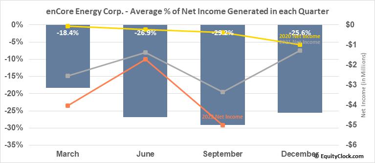 enCore Energy Corp. (OTCMKT:ENCUF) Net Income Seasonality