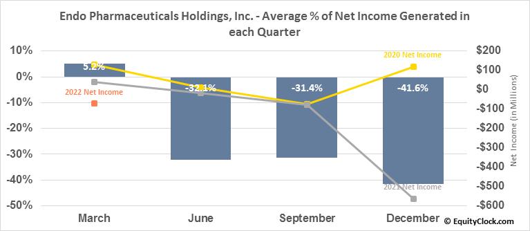 Endo Pharmaceuticals Holdings, Inc. (NASD:ENDP) Net Income Seasonality