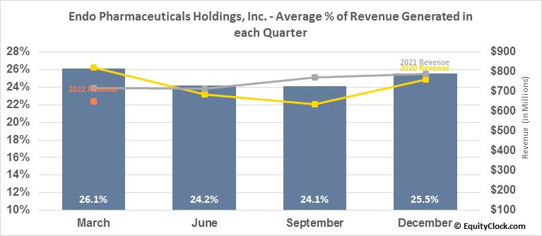 Endo Pharmaceuticals Holdings, Inc. (NASD:ENDP) Revenue Seasonality