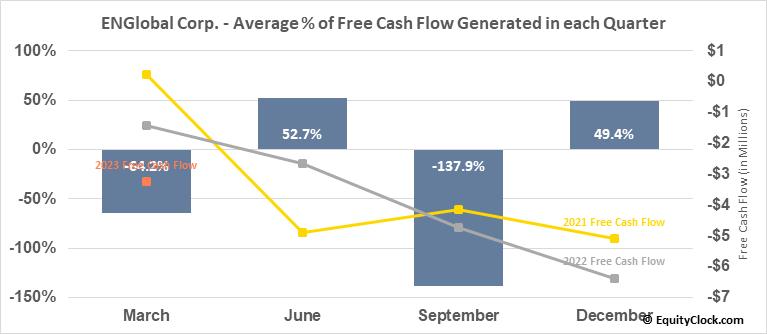 ENGlobal Corp. (NASD:ENG) Free Cash Flow Seasonality